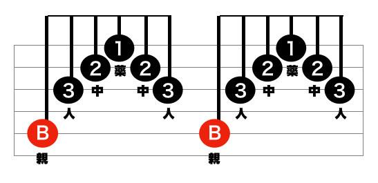 3拍子のアルペジオパターン2
