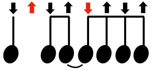 シンコペーションのリズム